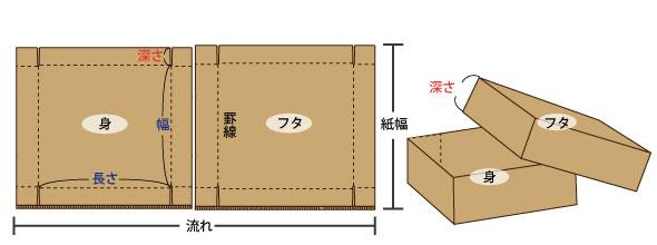 C式段ボール箱構造表